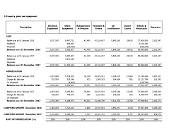 Fixed Asset Depreciation Schedule Make Fixed Asset Register And Depreciation Schedule By Malikamin550
