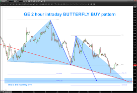 General Electrics Stock Ge Is Setting Up For A Tradable