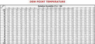 dew point chart chart dew point temperature chart template