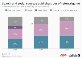 Chart Of The Week Search And Social Squeeze Publishers Out