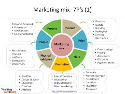 Marketing Mix Template Free Powerpoint Templates