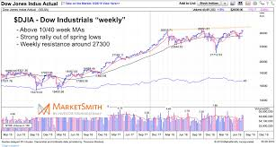 Dow Jones Weekly Chart Is The Stock Market Ready For A Major Breakout See It Market