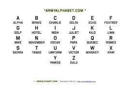 The phonetic alphabet is the list of symbols or codes that shows what a speech sound or letter sounds like in english. Military Alphabets 54 Military Alphabet Alphabet Charts Alphabet Chart Printable