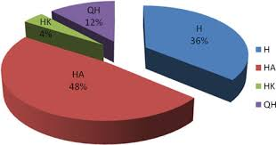 Pie Chart Classification Of Vertical Electrical Sounding