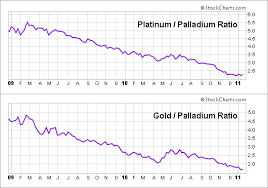 Platinum Vs Palladium Which Autocatalyst Is Better