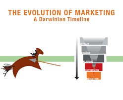 The Evolution Of Marketing Automation A Marketing Timeline