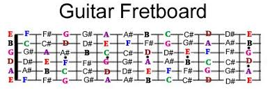 Guitar Notes Chart Guitar Fretboard Note Mastery System In 2019 Acoustic