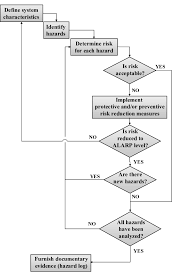 Flow Chart Of Safety Assessment Process Download