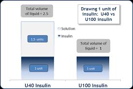 U100 To U40 Conversion Chart U40 Insulin U100 Syringes