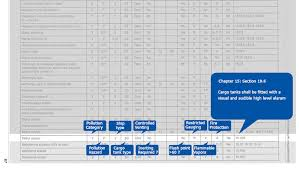 Cargo Compatibility Chart A Beginners Guide Of Planning Stowage On Chemical Tankers