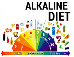 Ph Spectrum Food Chart Alkaline Diet So What Whole Food Plant Based Diet
