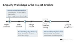 Design Thinking Traduction 5 Ux Workshops Cheat Sheet