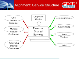 Abf Org Chart Customizing The Finance Shared Services Model To Align With