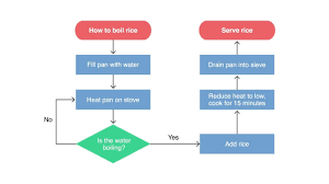 What Does A Flow Chart Look Like A Guide To Flow Charts