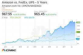 Fedex Stock Quote Best UPS FedEx Shares Drop On Fears Amazon Starting Delivery Service