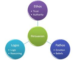 logos ethos pathos developmental english introduction to  central green circle reads persuasion three circles connect out from it