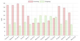 How To Make A Multi Series Bar Chart In D3 Stack Overflow