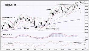 Will Usd Nok Quotations Fall Investing Com