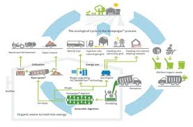 Anaerobic Digester Design Example Anaerobic Digesters Are Good For The Environment Green