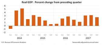 Economy Watch Us Gdp Slows In 4q