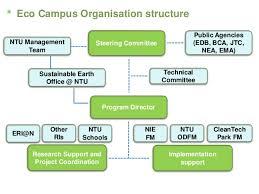 2015 Integration Award Nanyang Technological University