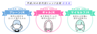 平成の女子高生jkに関する世代別トレンド調査 総集編