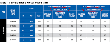 Motor Breaker Sizing Chart Column By Column Single Phase Fuse Sizing Franklin Aid
