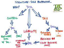Your Business Structure Is Your Companys Foundation