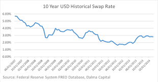 Dfm Index Chart The Effects Of Us Monetary Policy On Uae Investors And