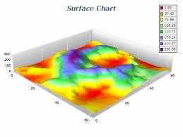 Triangulated Surface