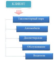 Маркетинг услуг курсовая marketingwork Структура взаимодействия с клиентом на классическом рынке услуг такси