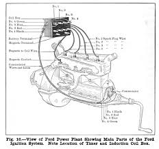 ford wiring diagrams automotive ford image wiring 1925 model t ford wiring diagram wire diagram on ford wiring diagrams automotive