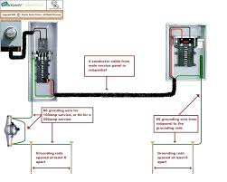 how to wire a generator to a breaker box wire generator to breaker box pictorial diagram