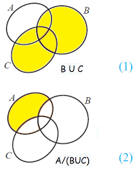 De Morgan S Law With Venn Diagram De Morgans Law For Set Difference