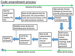 City And Land Development Code Planning Austintexas Gov