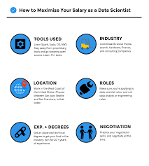 What Factors Can Increase Your Data Scientist Salary