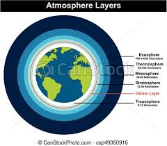 Layers Of Atmosphere Chart Atmosphere Layers Structure Of Earth Diagram