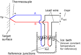 delta therm thermocouple theory thermocouple consists of two dissimilar conductors in contact which produce a voltage when heated the size of the voltage is dependent on the difference