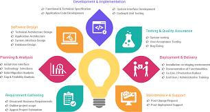 Software Development Agni Solutions
