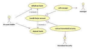 requirements modelinga use case can have several specializations  we can show this using the generalization arrow