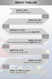 Brexit Tracker Where Is Brexit Now A Complete Timeline On