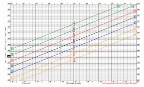 Driver Shaft Cpm Chart 54 Skillful Driver Shaft Length Chart
