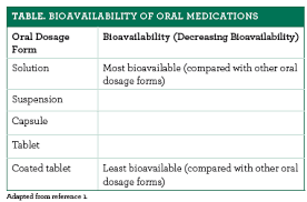 Delivery Methods The Patch Versus The Oral Route