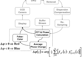 Doppler Processing Flow Chart Five Sequential A Scans Are