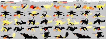 Monster Hunter World Chart Monster Hunter World Ps4 Xb1 Early 2018 Pc Later