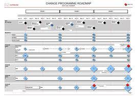 Project Roadmap Templates Change Programme Roadmap Transitions Benefits Template