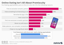 Chart Online Dating Isnt All About Promiscuity Statista