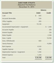 Example Classified Balance Sheet Solved Preparing A Balance Sheet Unclassified Account