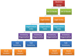 29 Unmistakable Oracle Organizational Chart