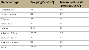 Dropping Point Comparison Chart
